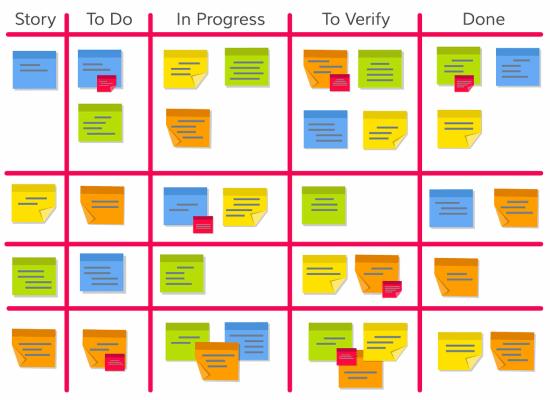 Voorbeeld van Agile planbord