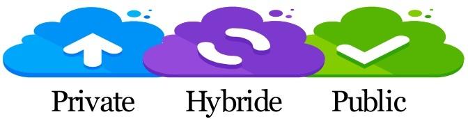 Hybride cloud; combinatie van meerdere cloud-oplossingen