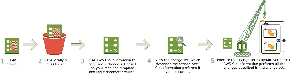 CloudFormation update diagram