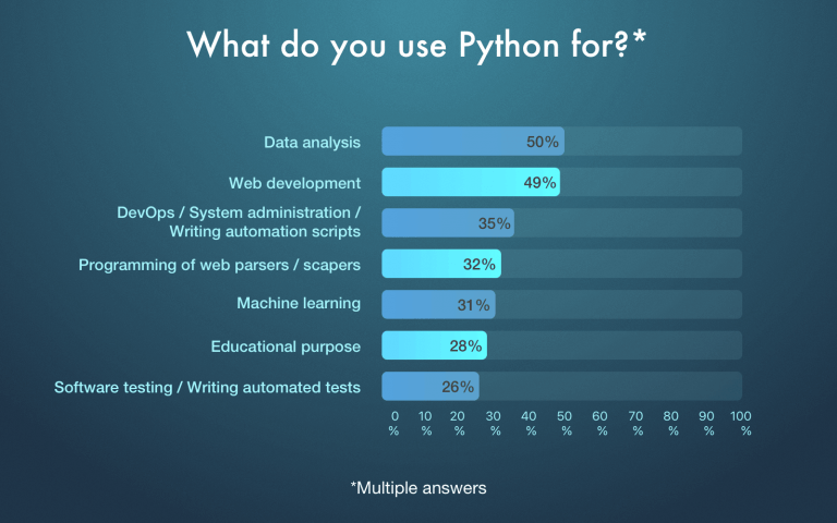 Waar-wordt-Python-toegepast