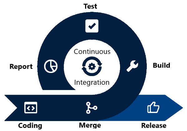 Continuous Integration / Continuous Delivery