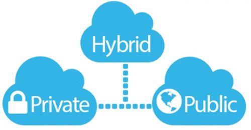 hybrid-cloud-model