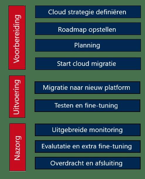 cloud-migratie-stappenplan