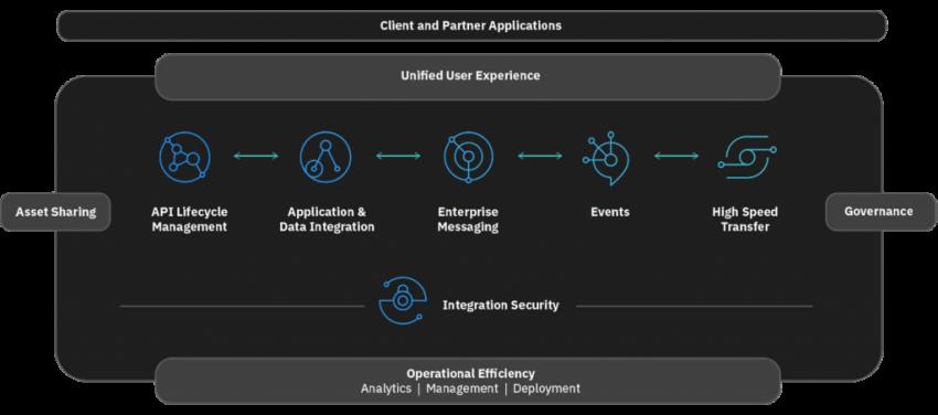 Cloud-pak-for-applications